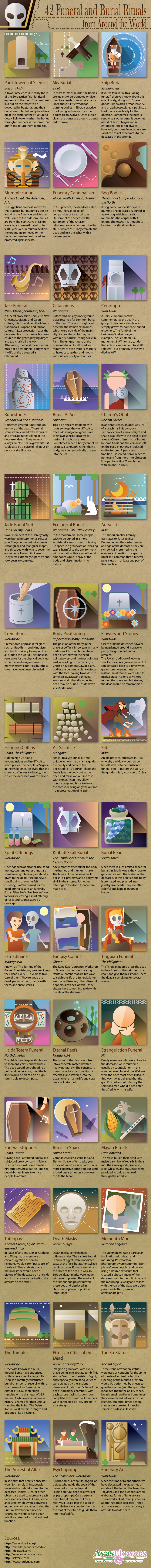 42 Funeral and Burial Rituals from Around the World - Avasflowers.net - Infographic