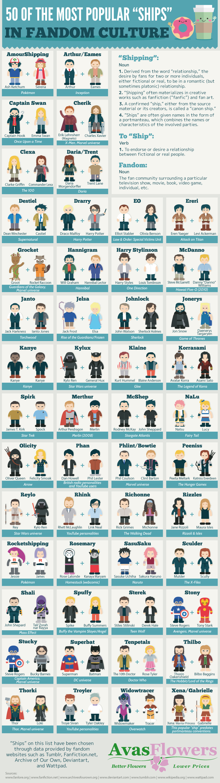 50 of the Most Popular 'Ships' in Fandom Culture - Avasflowers.net - Infographic