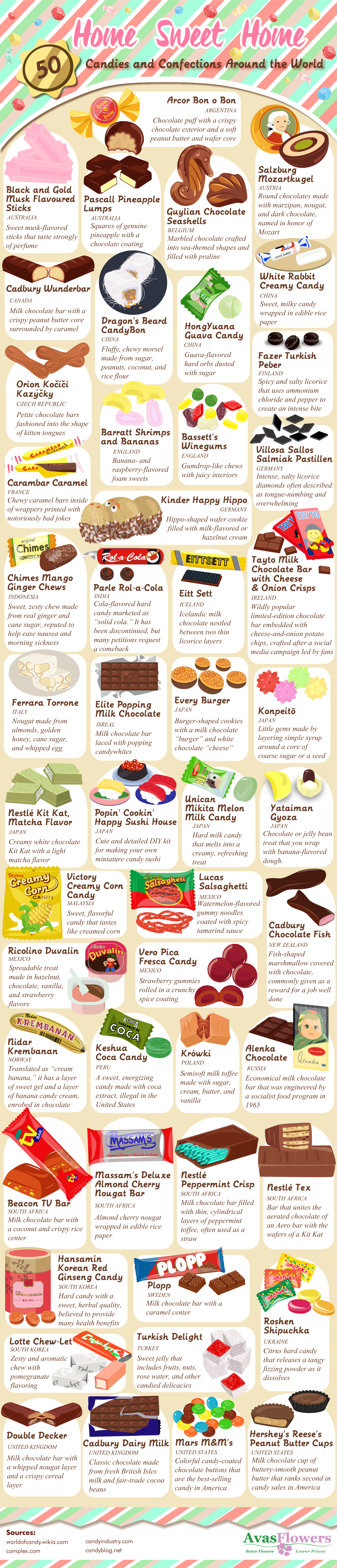 Home Sweet Home: Candies and Confections Around the World - Avasflowers.net - Infographic