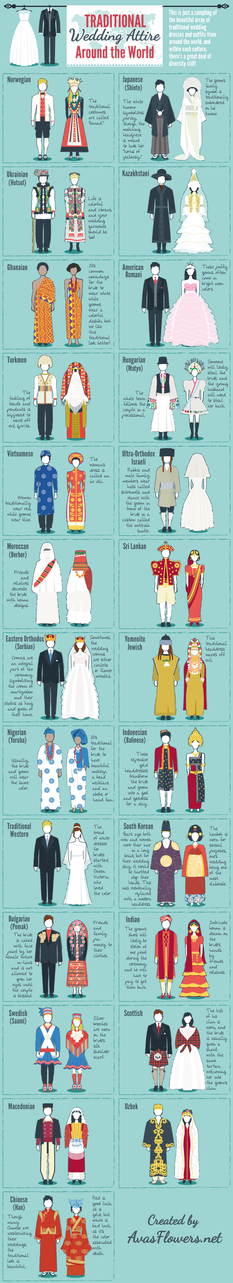 9acdc6216 Infographic - Traditional Wedding Attire Around the World | Avas Flowers